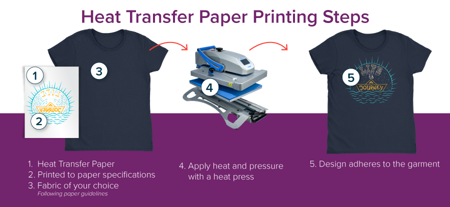 b0675ade1 Heat Transfer Paper Printing Steps | Coastal Business Supplies
