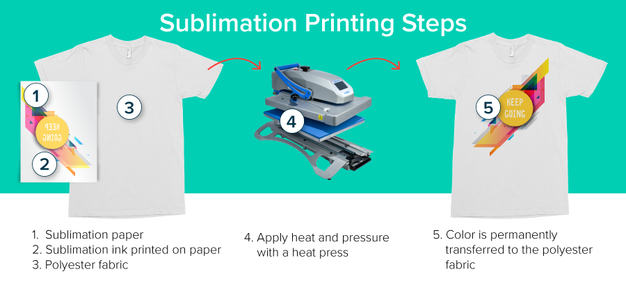 Sublimation Printing Steps | Coastal Business Supplies